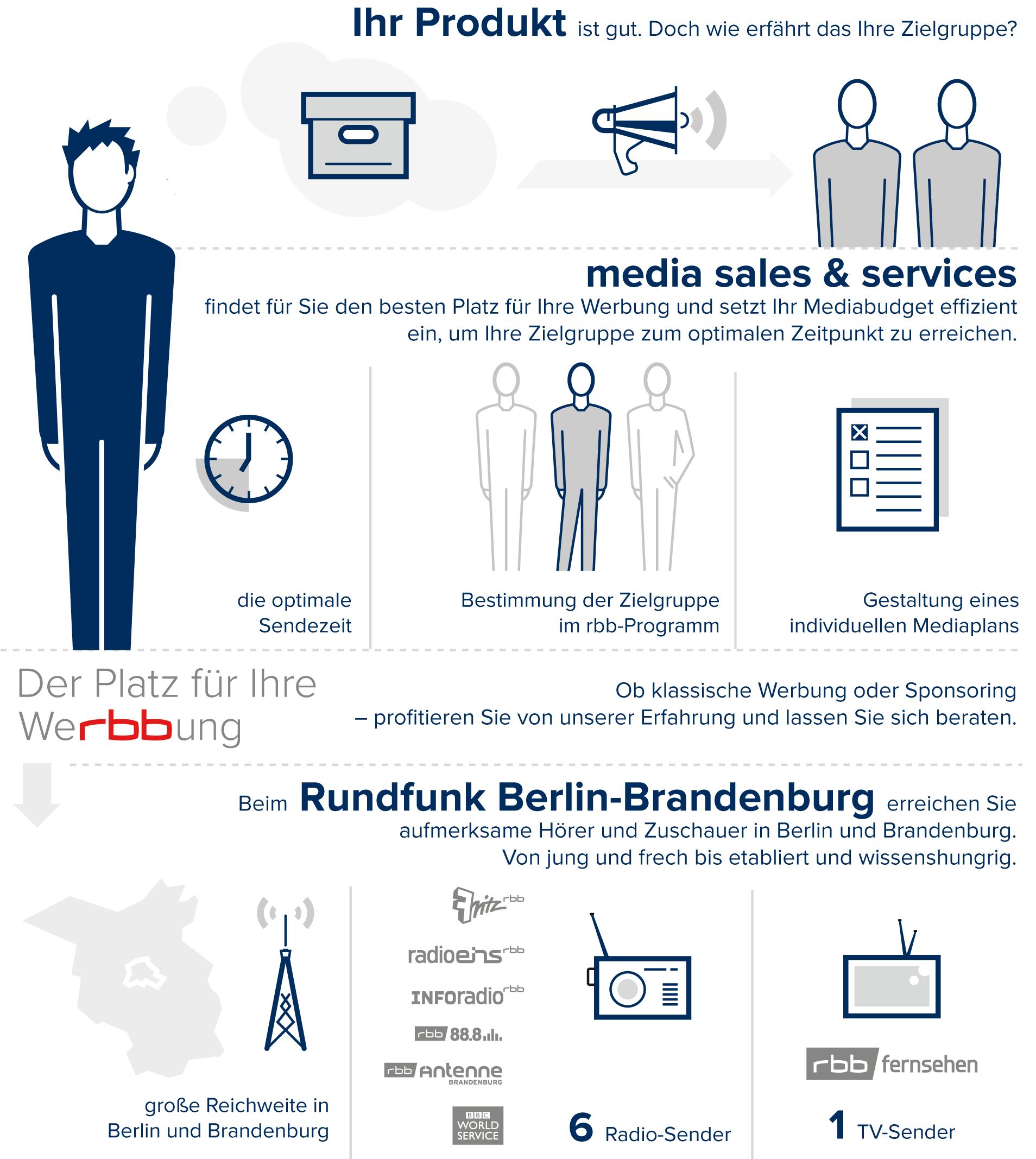 Leistungen der media sales & services GmbH in der Übersicht